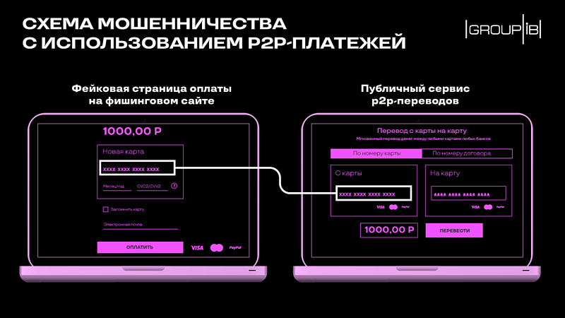 p2p scam