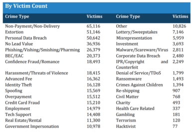 victim count