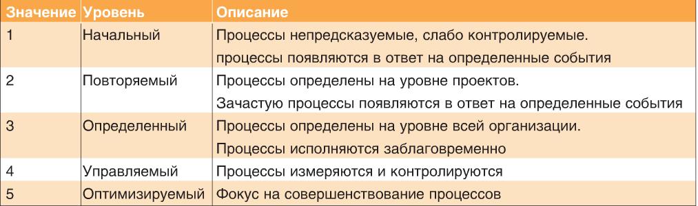 pryanikov_tab