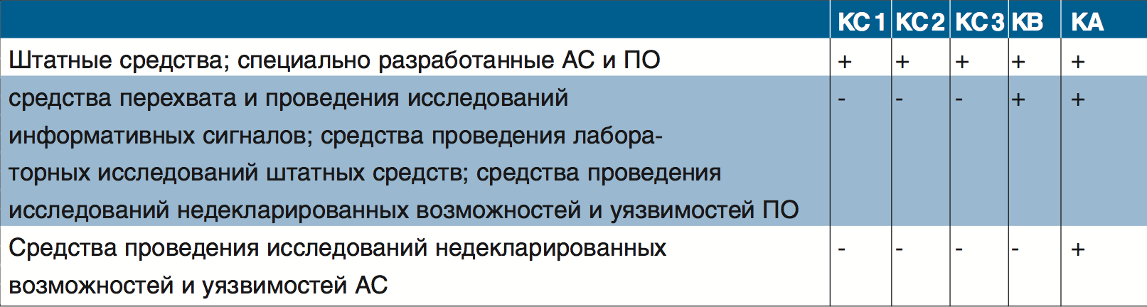 marshalko_tab2