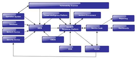 Инфосекьюрити и ПАО «Государственная транспортная лизинговая компания» трансформировали систему сбора и анализа событий ИБ в полноценный SOC as-a-service