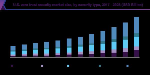 Эксперты опубликовали прогнозы рынка модели Zero Trust на 2021-2028 годы