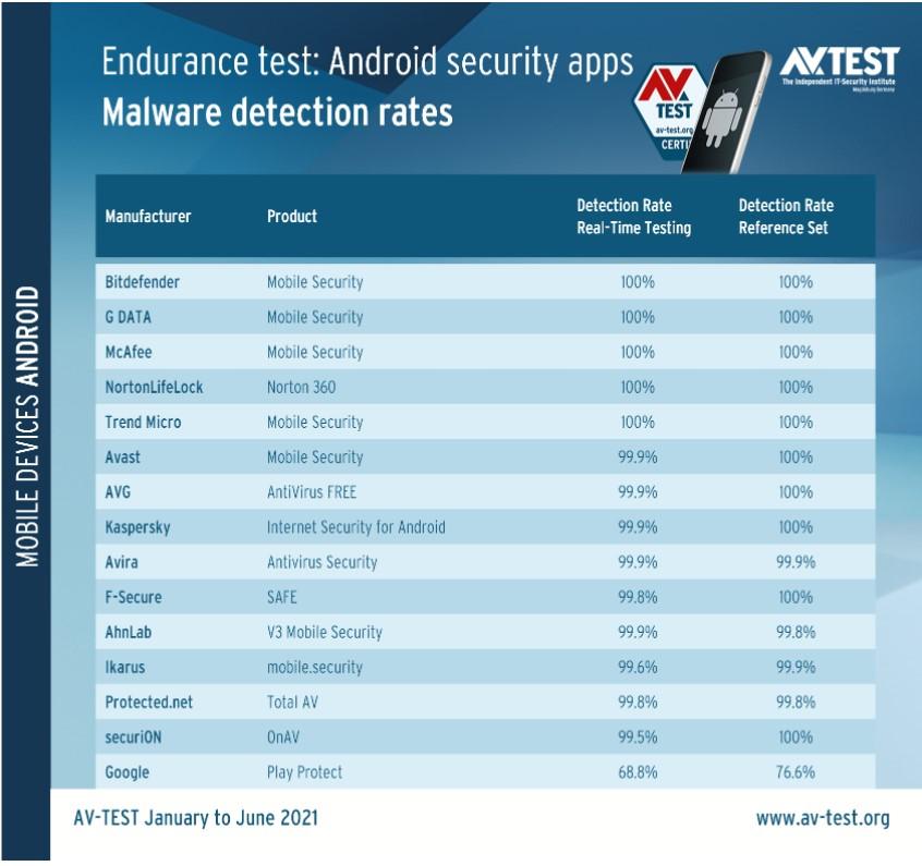 Google Play Protect вновь провалил тесты по обнаружению вредоносов в Google Play Store