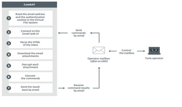 ESET: группировка киберпреступников Turla использует интерфейс Gmail для атак на пользователей