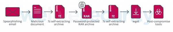 Киберпреступники атаковали компании с использованием инструментов MS Office