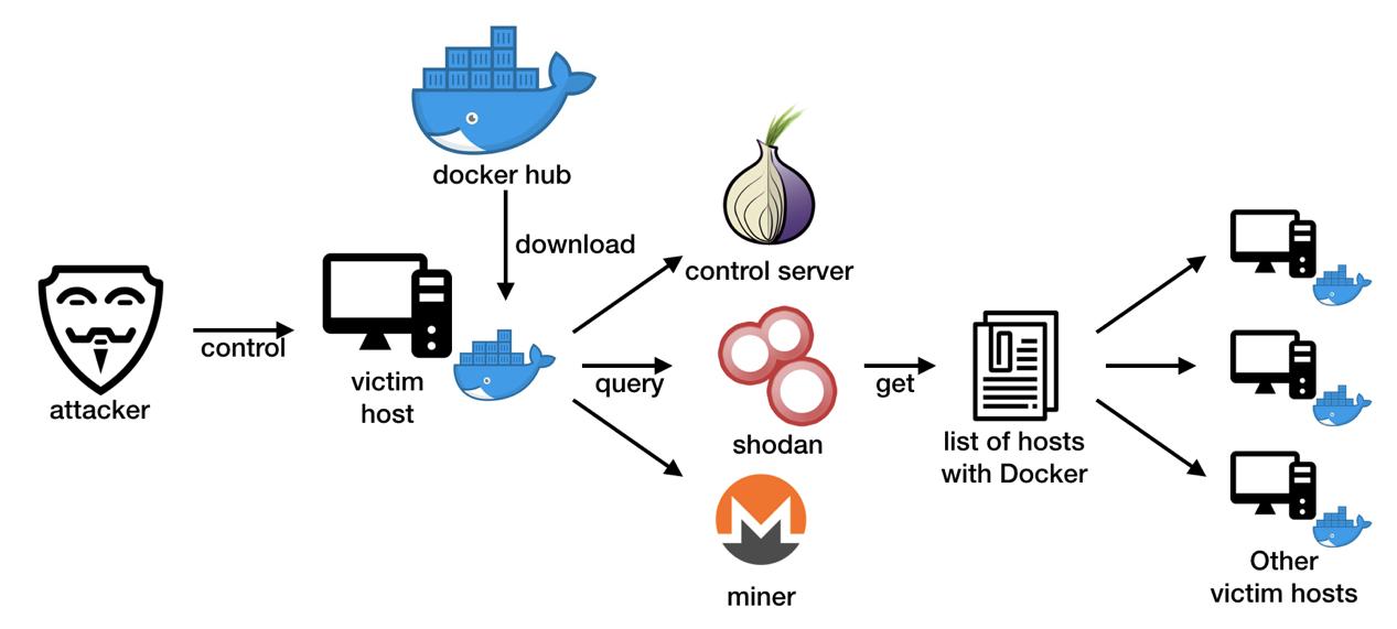 Зараженные криптомайнерами хосты Docker ищут новых жертв с помощью Shodan