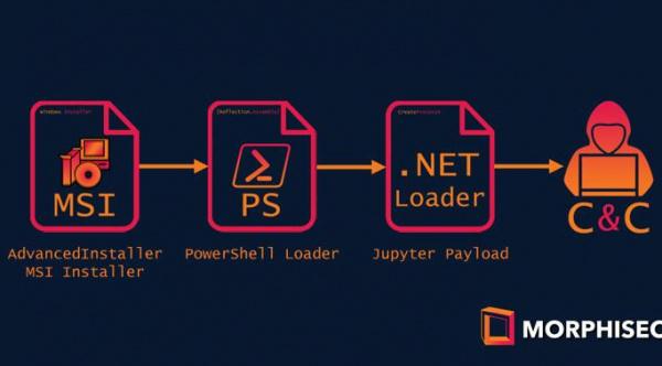 Новая версия вредоноса Jupyter распространяется через установщик MSI