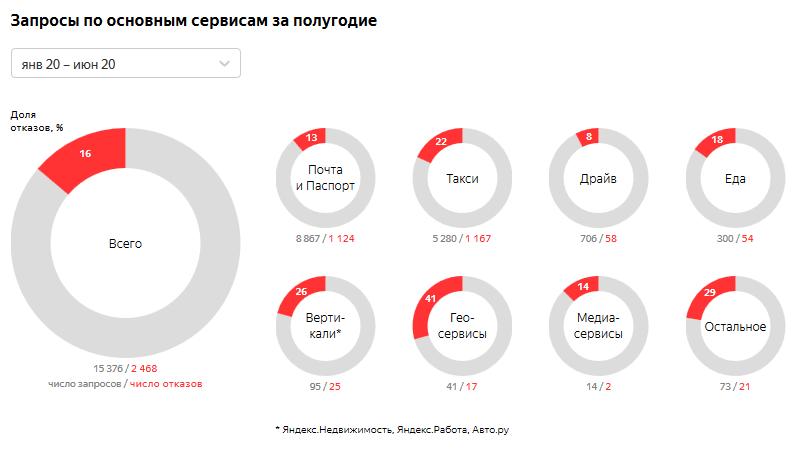 «Яндекс» впервые опубликовал отчет опрозрачности. Это статистика повыдаче данных россиян госоргонам