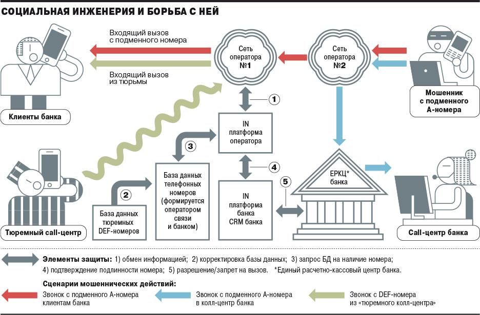 В 2018 году с карт россиян было украдено 1,4 млрд рублей, в 2019 году атак станет ещё больше