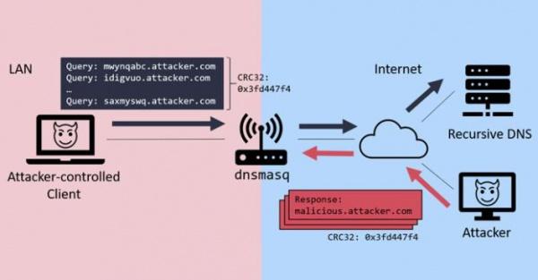Уязвимости в Dnsmasq позволяют осуществлять атаку «отравление кеша DNS»