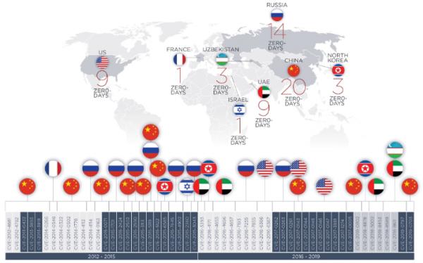 Опубликована карта эксплуатации 0day-уязвимостей спецслужбами по всему миру