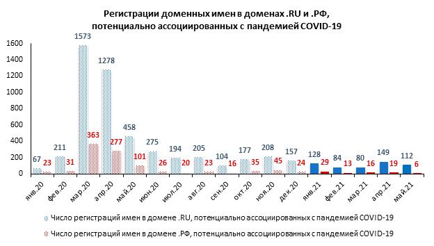 В мае число зарегистрированных «коронадоменов» снизилось на треть
