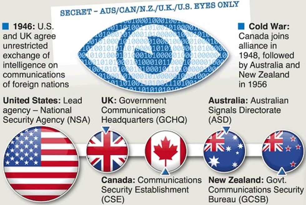 Альянс «Пять глаз» потребовал внедрять бэкдоры в зашифрованные приложения