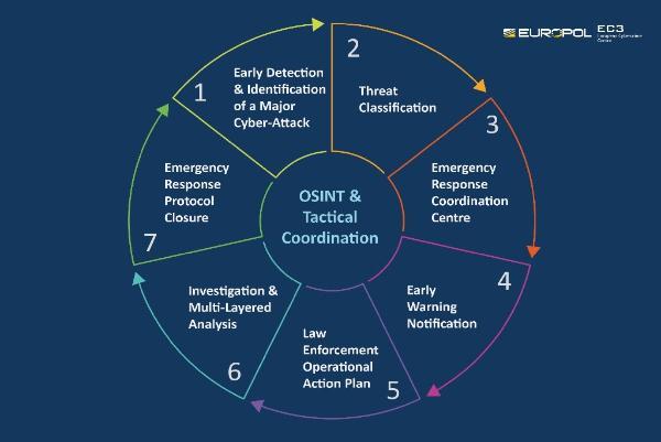 ЕС утвердил протокол экстренного реагирования на кибератаки, подобные WannaCry и NotPetya