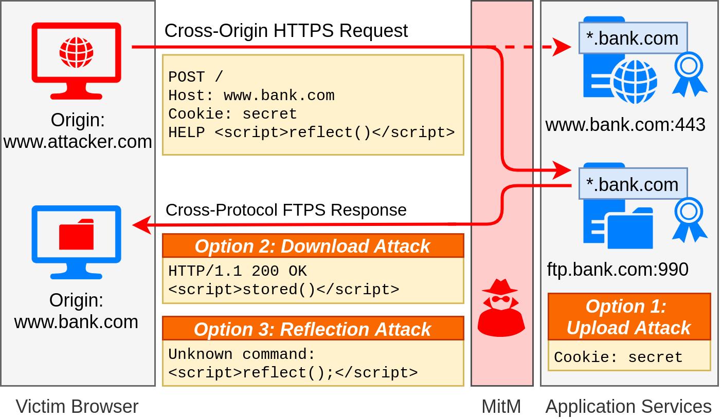 Представлен новый метод MitM-атак на HTTPS
