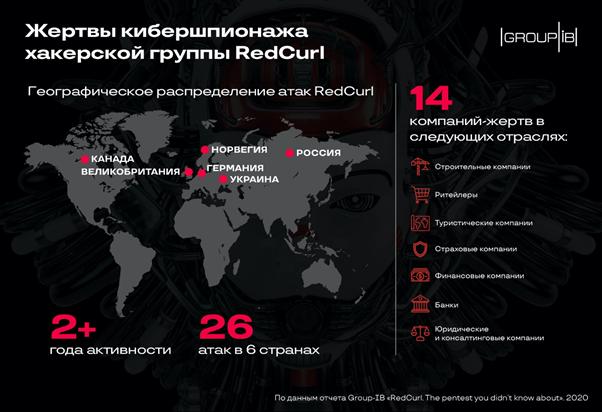 Группировка RedCurl уже больше двух летзанимается корпоративным шпионажем