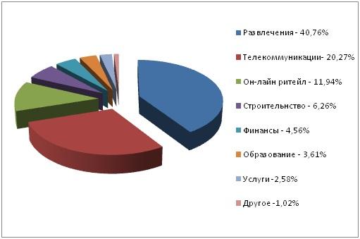 В 2020 г. большинство DDoS-атак в России было направлены на сферу развлечений