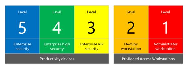 Microsoft опубликовала руководство по усилению защиты Windows 10
