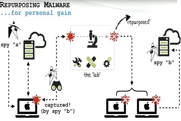 Экс-сотрудник АНБ рассказал об эффективных методах атак на Мас