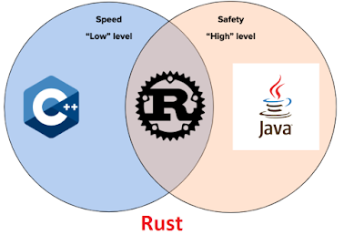 Android с открытым кодом получит поддержку языка программирования Rust