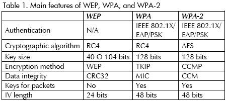 В будущих релизах Windows 10 будет отключена поддержка технологий WEP и TKIP