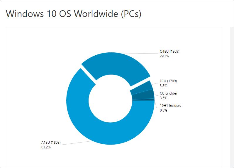 Большинство пользователей Windows 10 до сих пор избегают установки прошлогоднего осеннего обновления