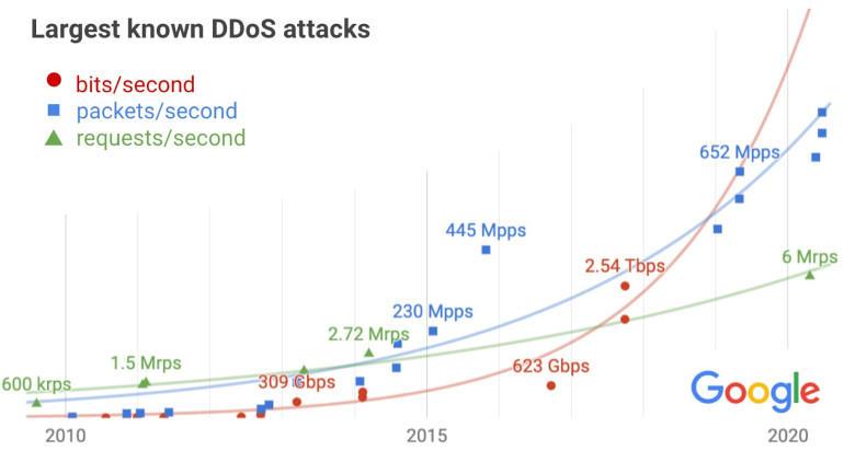Google: мощность DDoS-атак растет в экспотенциальной прогрессии