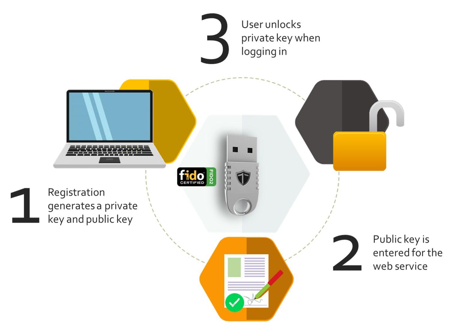 GitHub получил поддержку аппаратных ключей безопасности
