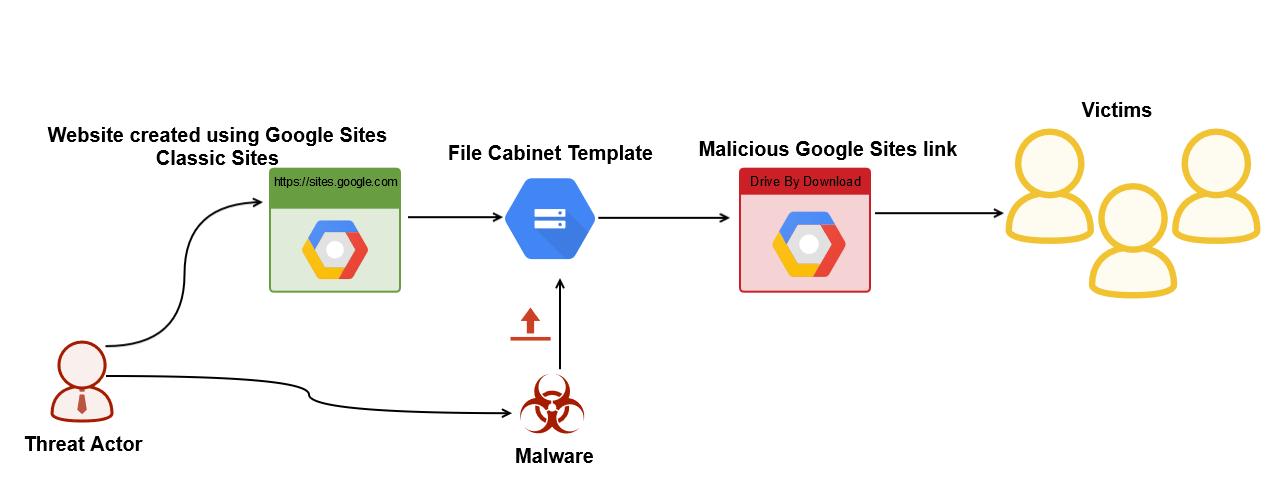 Злоумышленники используют Google Sites для распространения трояна LoadPCBanker