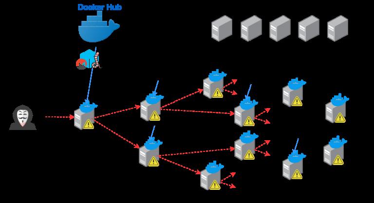 Киберпреступники заражают Docker-контейнеры червем Graboid