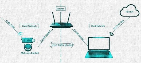 Эксперты нашли как взломать изоляцию сети в современных маршрутизаторах