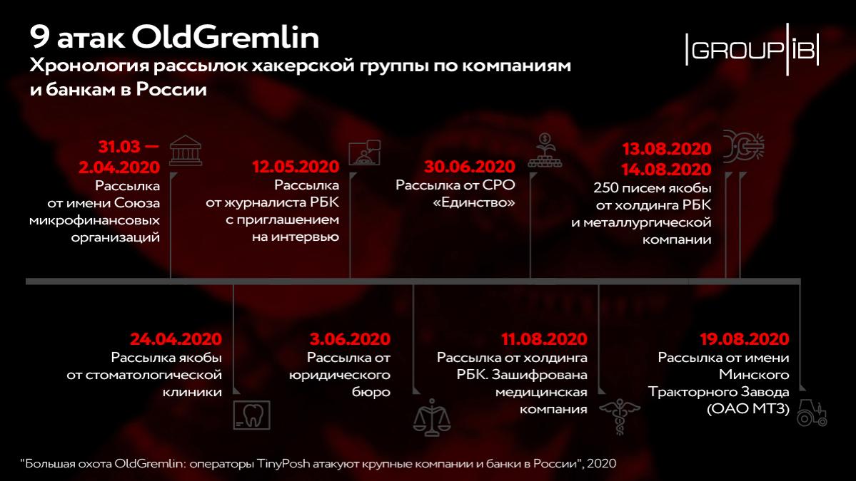 Операторы шифровальщика OldGremlin атакуют крупные компании и банки России