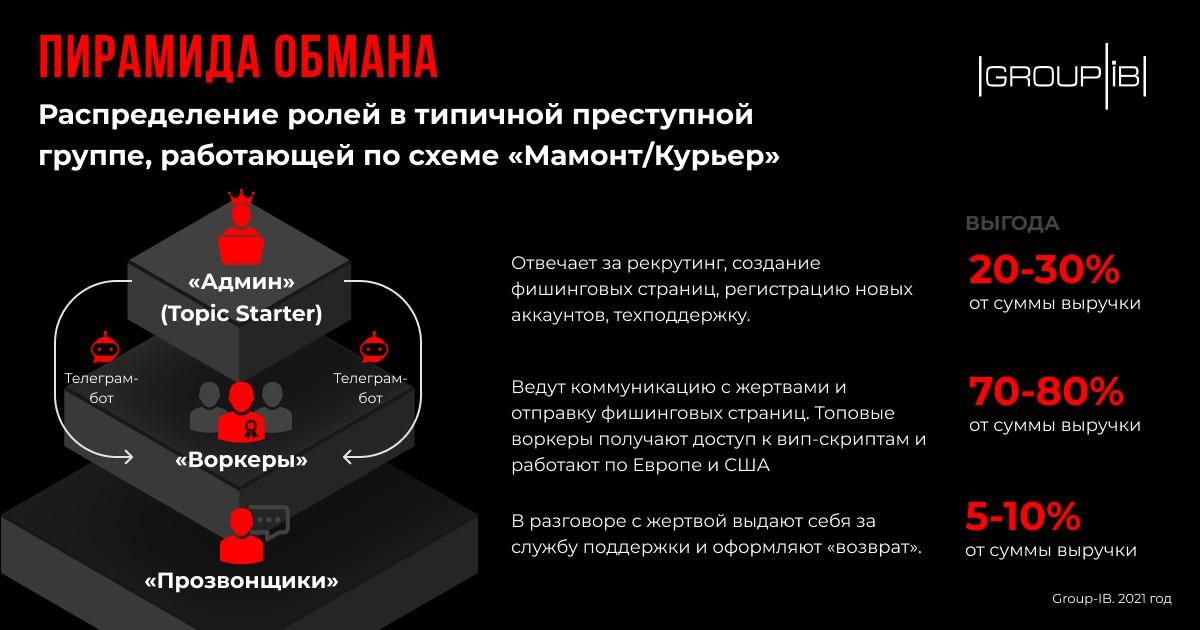Отработаную в России схему мошенничества с курьерскими службами начали применять в остальном мире