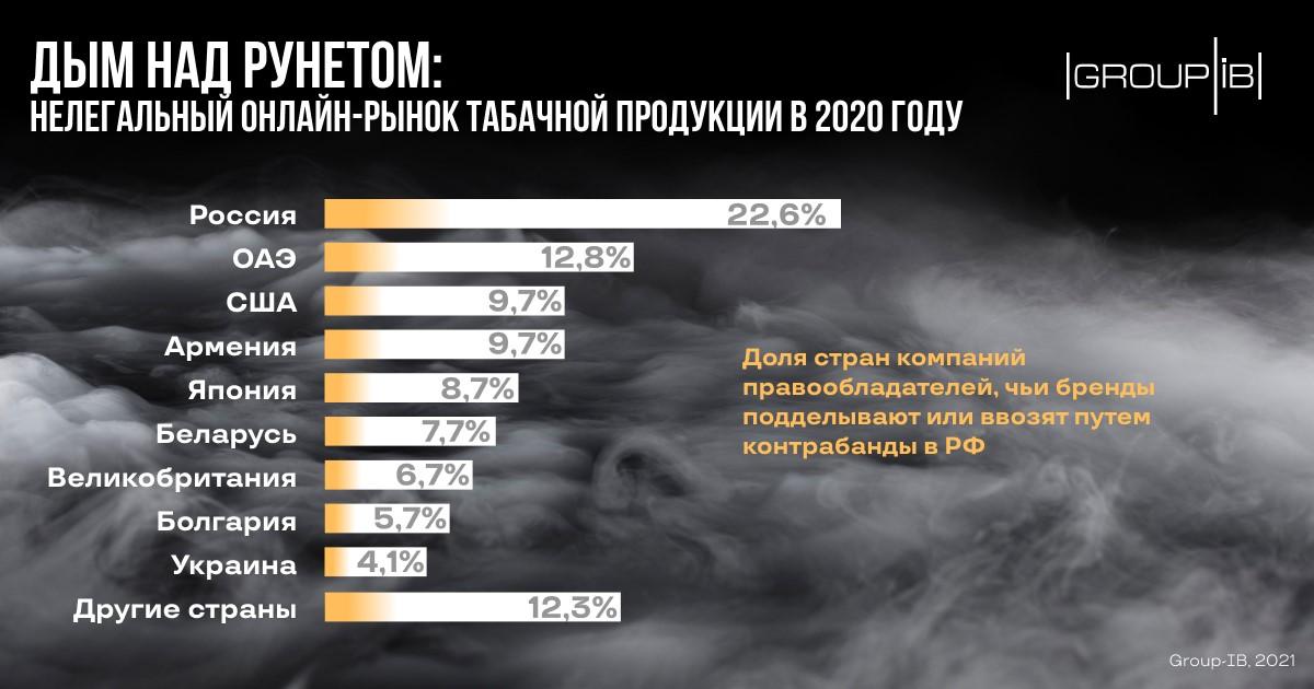 Нелегальный рынок онлайн-продаж табака в 2020 году превысил 500 млн рублей
