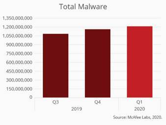 McAfee: эволюция киберугроз во время пандемии