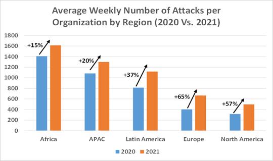 Check Point Research: в 2021 году число кибератак на организации во всем мире выросло на 40%