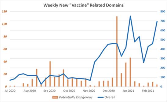 Check Point Research: число новых доменов со словом «вакцина» в названии увеличилось на 300% за полгода