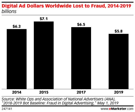 В этом году рынок онлайн-рекламы потеряет $42 млрд из-за мошенников