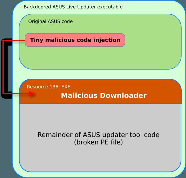 В ходе атак ShadowHammer пострадала не только компания Asus
