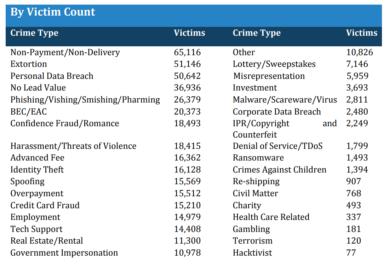 ФБР: в 2018 году киберпреступники «заработали» 2,7 млрд долларов, и в будущем сумма продолжит расти
