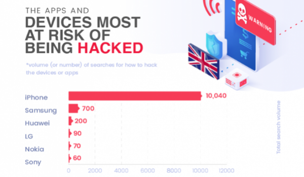 iPhone – лидер по количеству поисковых запросов «как взломать?»