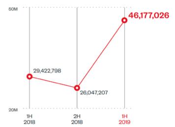 Отчёт Trend Micro об угрозах за первое полугодие 2019 года